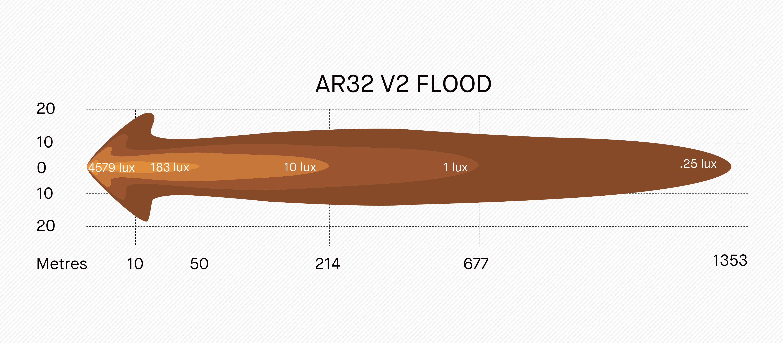 AR32 ARB Intensity Flood Light output