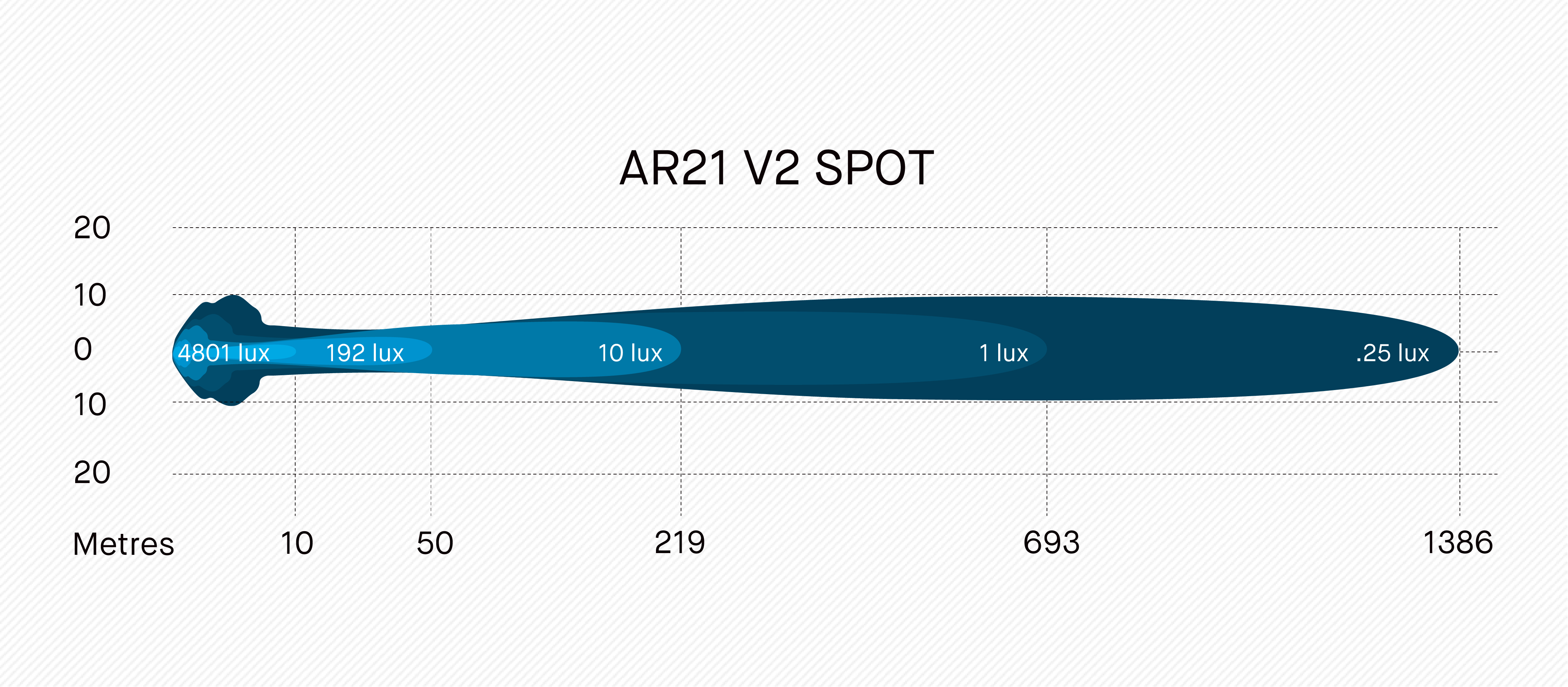 ARB Intensity AR21 Spot Light Output